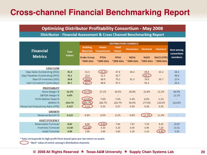Cross-channel Financial Benchmarking Report