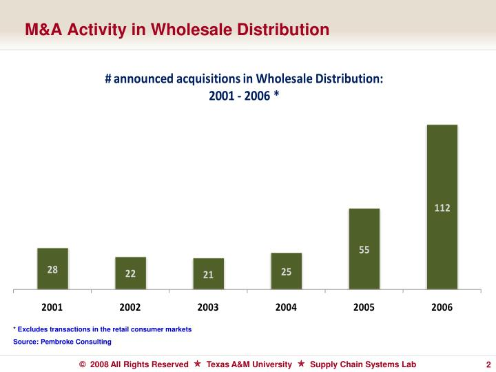 M a activity in wholesale distribution
