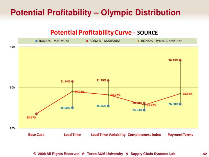 Potential Profitability – Olympic Distribution