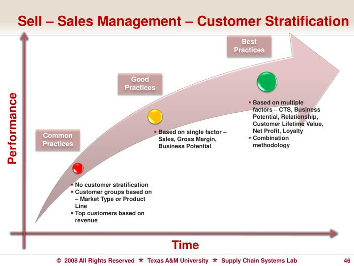 Sell – Sales Management – Customer Stratification