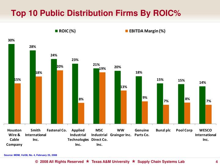 Top 10 Public Distribution Firms By ROIC%