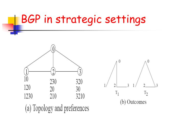 BGP in strategic settings