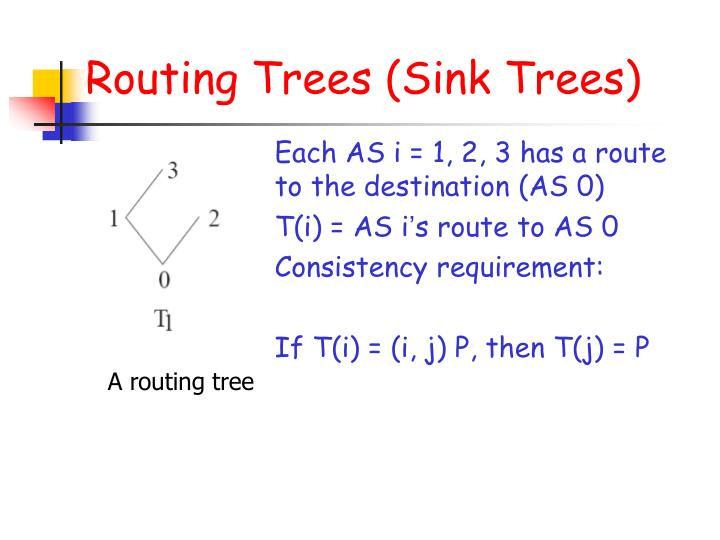 Routing Trees (Sink Trees)