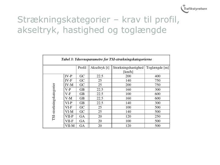 Strækningskategorier – krav til profil, akseltryk, hastighed og toglængde