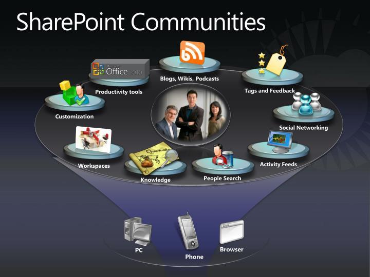 SharePoint Communities