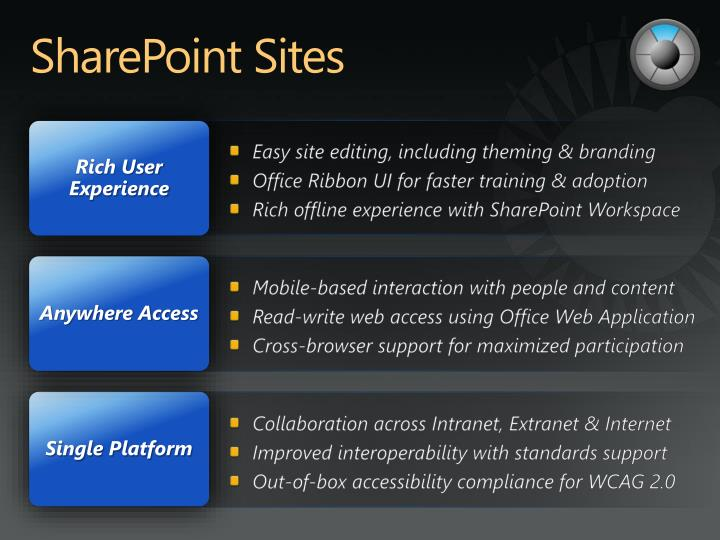 SharePoint Sites