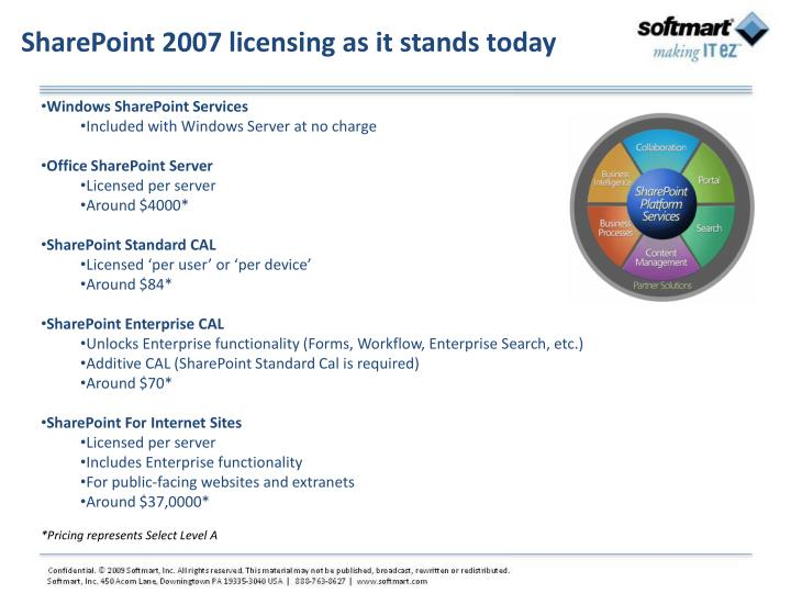 SharePoint 2007 licensing as it stands today