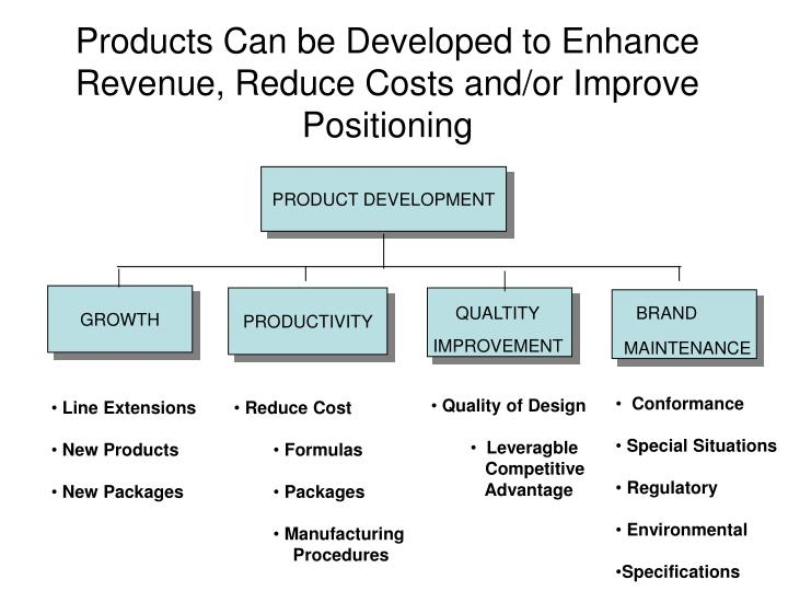 Products Can be Developed to Enhance Revenue, Reduce Costs and/or Improve Positioning