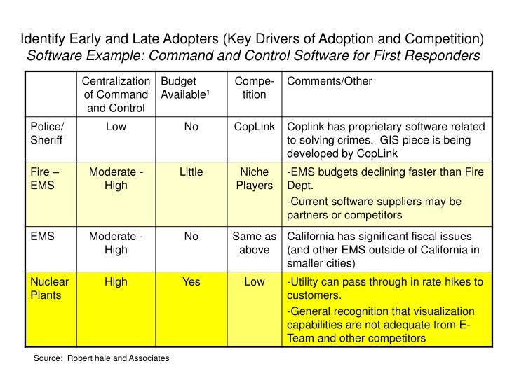 Identify Early and Late Adopters (Key Drivers of Adoption and Competition)