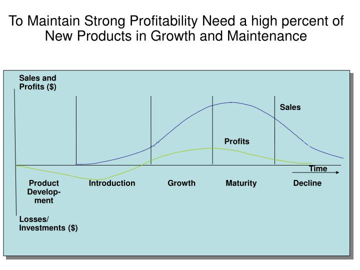 To Maintain Strong Profitability Need a high percent of New Products in Growth and Maintenance