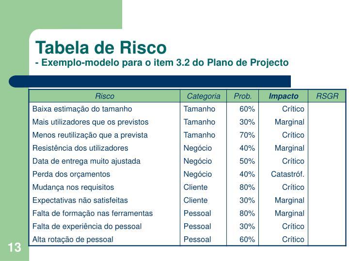 Tabela de Risco
