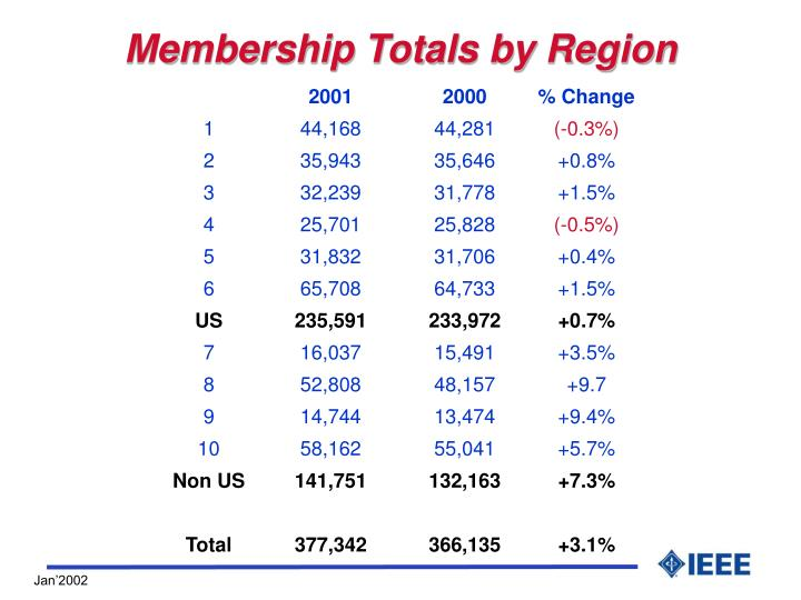 Membership Totals by Region