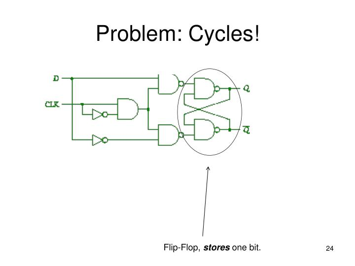 Problem: Cycles!