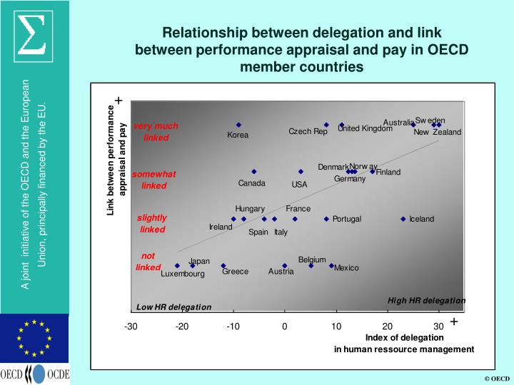 Relationship between delegation and link between performance appraisal and pay in OECD member countries