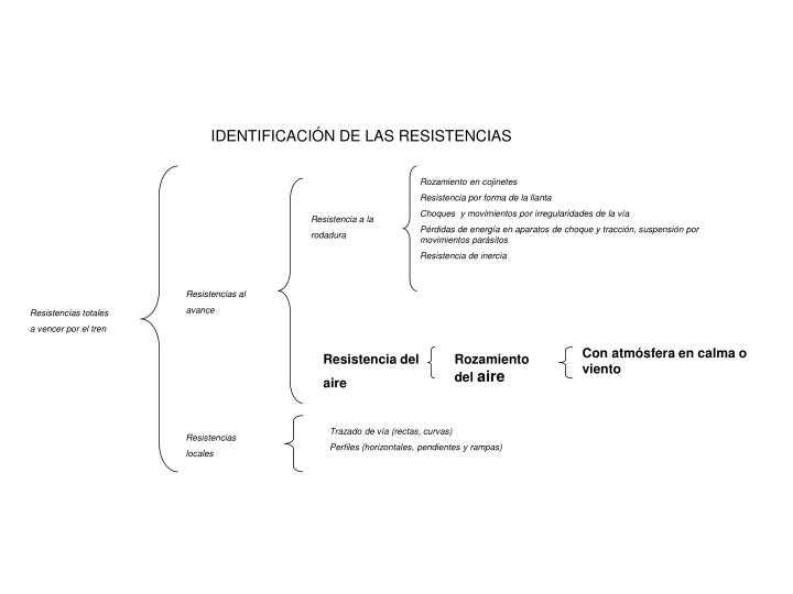 IDENTIFICACIÓN DE LAS RESISTENCIAS