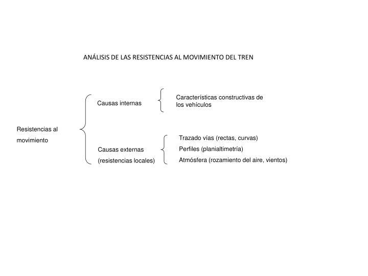 ANÁLISIS DE LAS RESISTENCIAS AL MOVIMIENTO DEL TREN