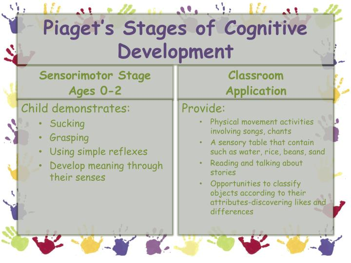 piaget's cognitive developmental theory essay example Piagets theory of cognitive development on education essay sample the influence on education of piagets theory of cognitive development has been enormous piaget showed through his studies of cognitive development in children that it is a relatively orderly process that takes place gradually.