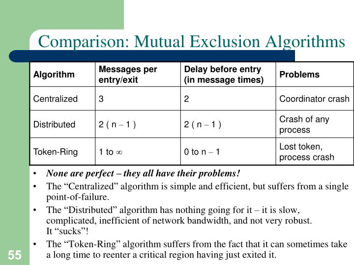 Comparison: Mutual Exclusion Algorithms