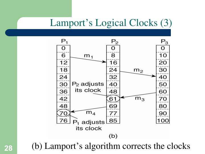 Lamport's Logical Clocks (3)