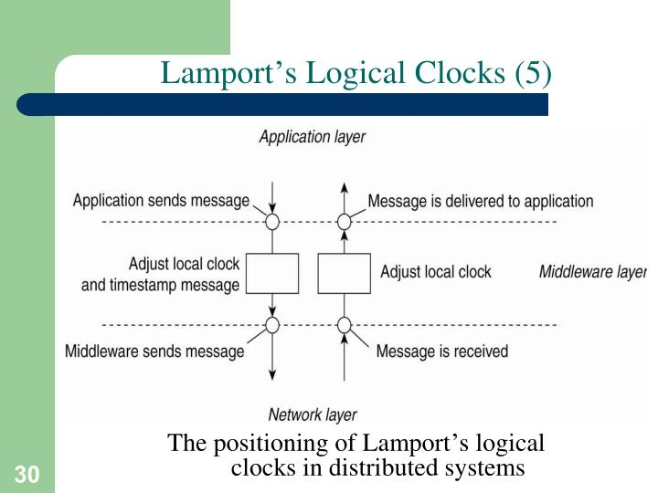 Lamport's Logical Clocks (5)