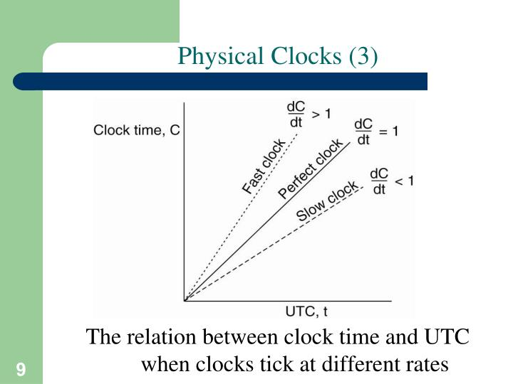 Physical Clocks (3)