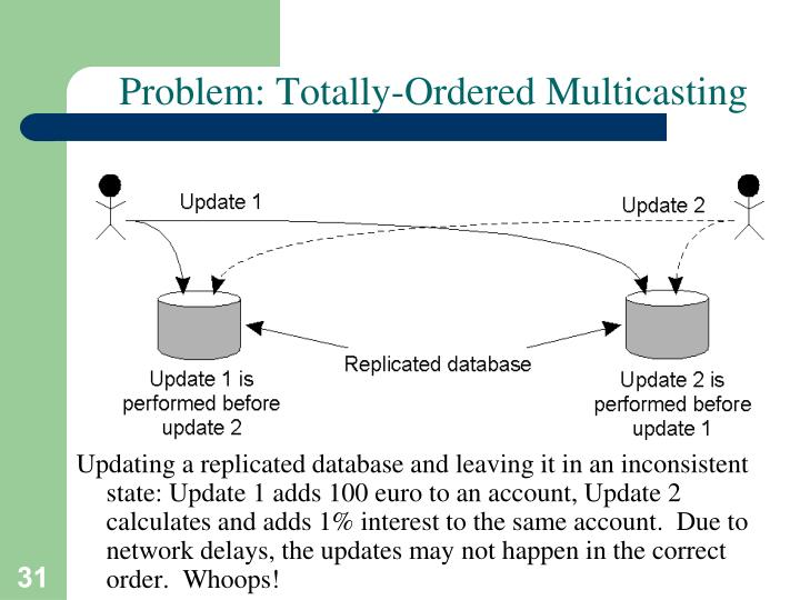 Problem: Totally-Ordered Multicasting