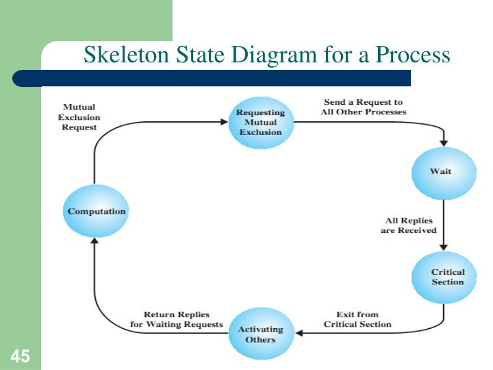 Skeleton State Diagram for a Process
