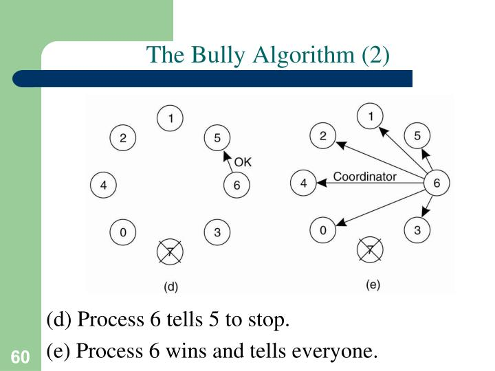 The Bully Algorithm (2)