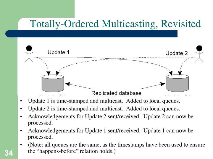 Totally-Ordered Multicasting, Revisited