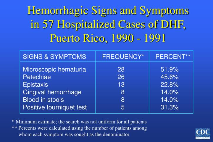 SIGNS & SYMPTOMS  FREQUENCY*PERCENT**