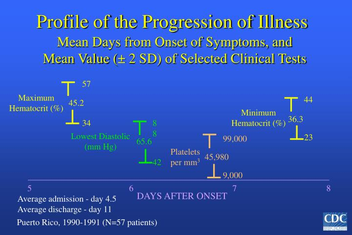 Profile of the Progression of Illness