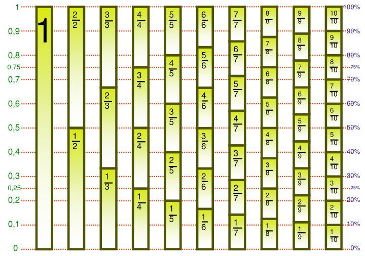 Este material conocido como diagrama de freudenthal