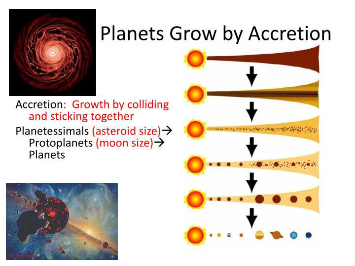 Planets Grow by Accretion