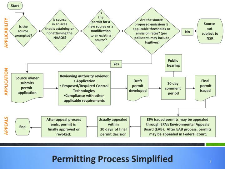 Permitting process simplified