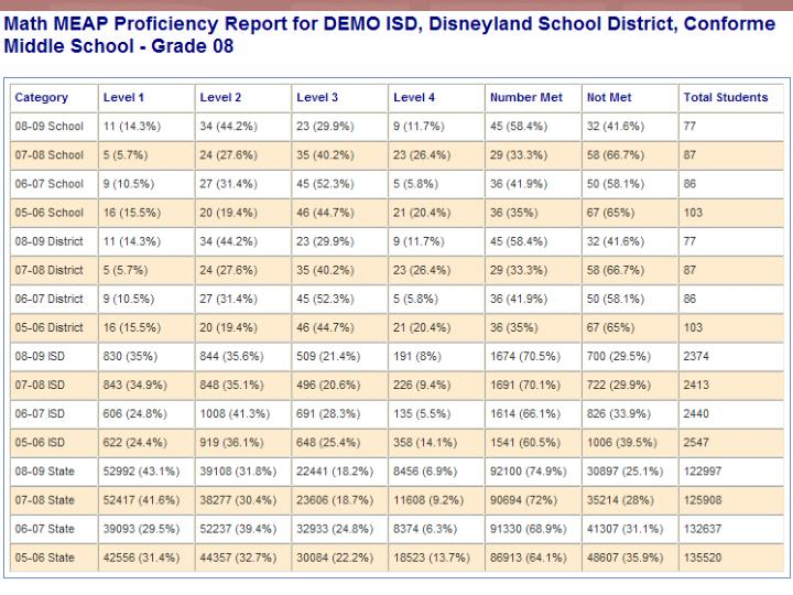 MEAP Proficiency - Statistical Information