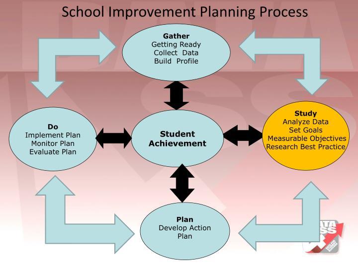 School Improvement Planning Process