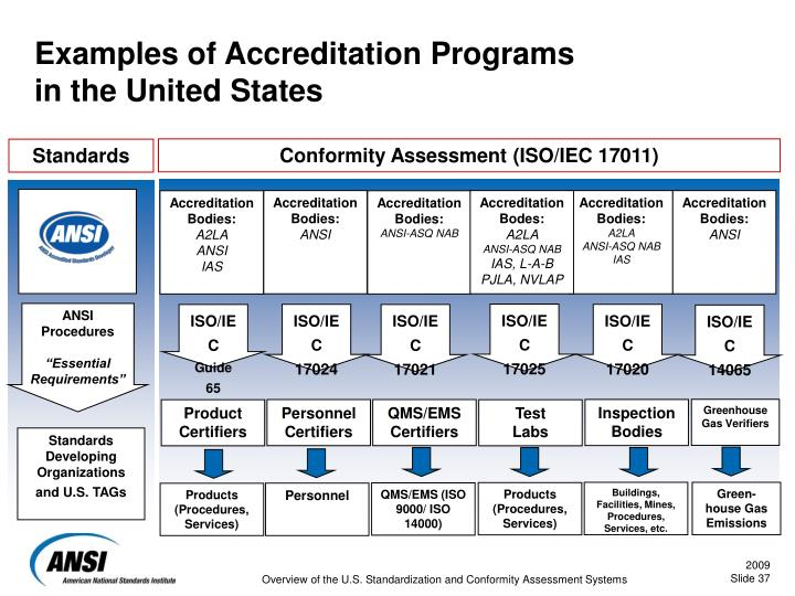 Examples of Accreditation Programs