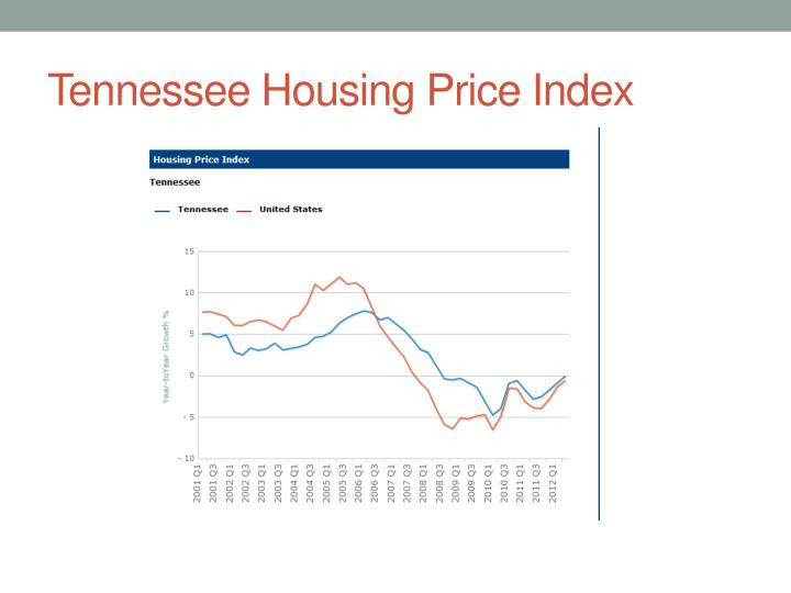 Tennessee Housing Price Index