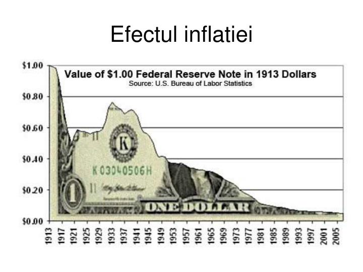 Efectul inflatiei