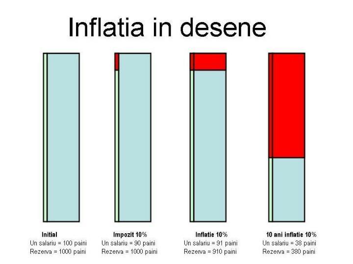 Inflatia ca fenomen