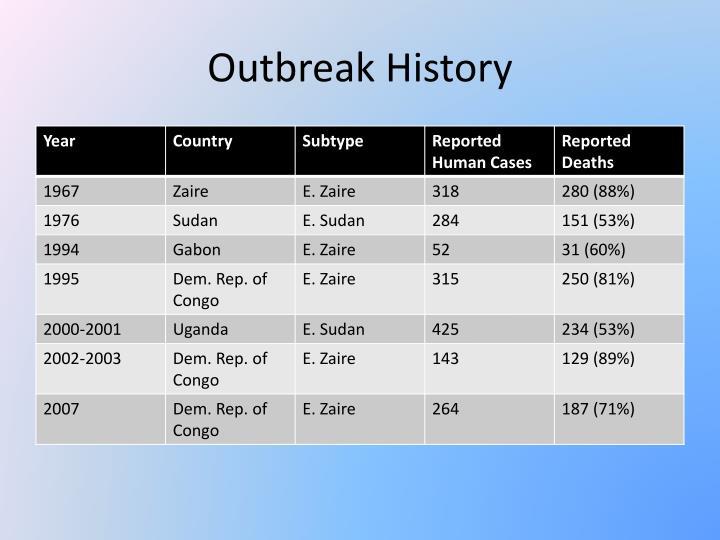 Outbreak History