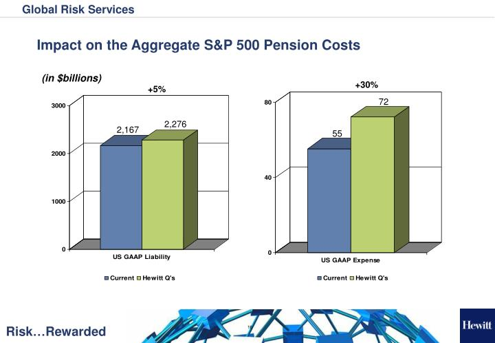 Impact on the Aggregate S&P 500 Pension Costs