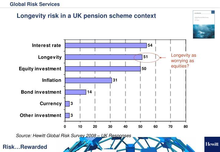 Longevity as worrying as equities?