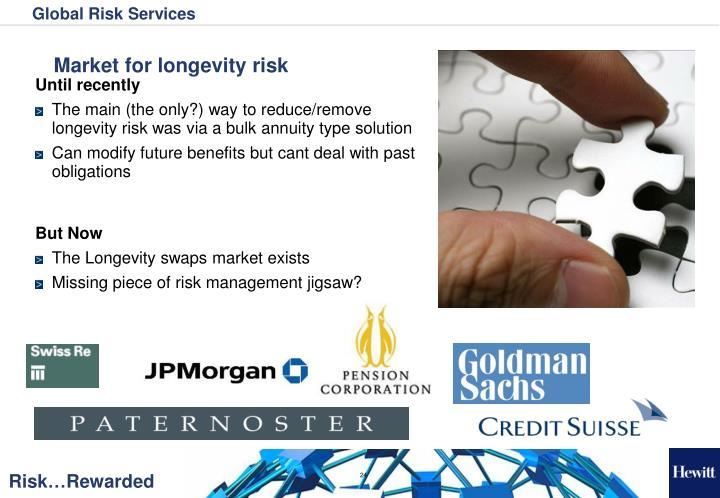 Market for longevity risk