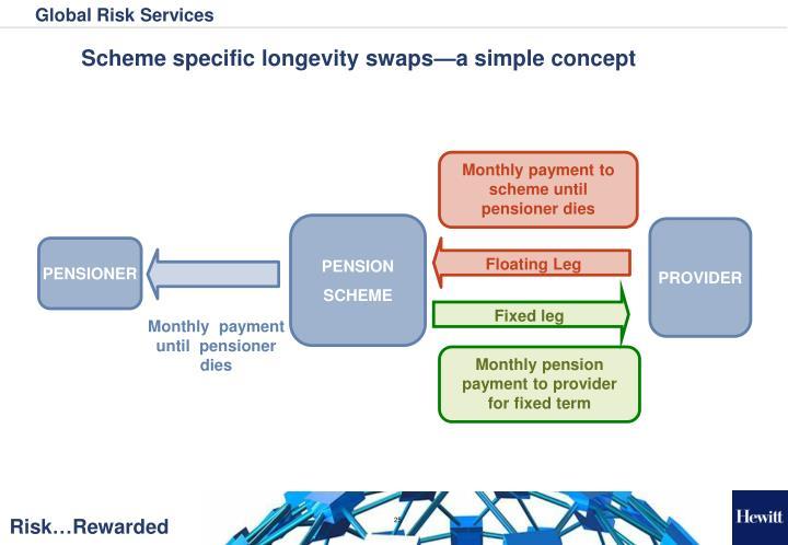 Scheme specific longevity swaps