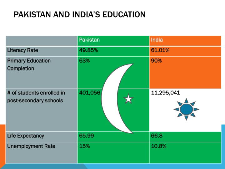 Pakistan and india s education