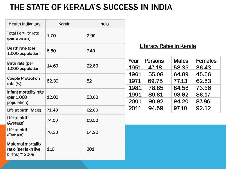 The State of Kerala's success in India