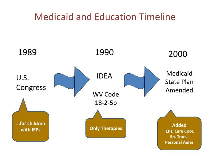 Medicaid and Education Timeline