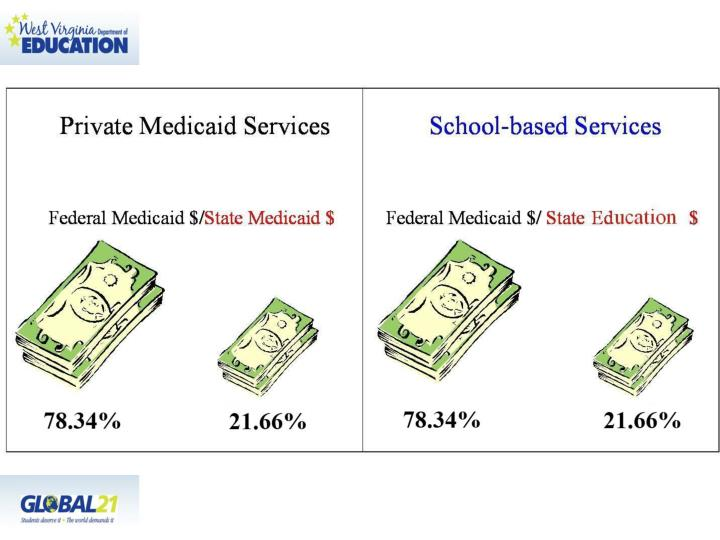 Medicaid and education