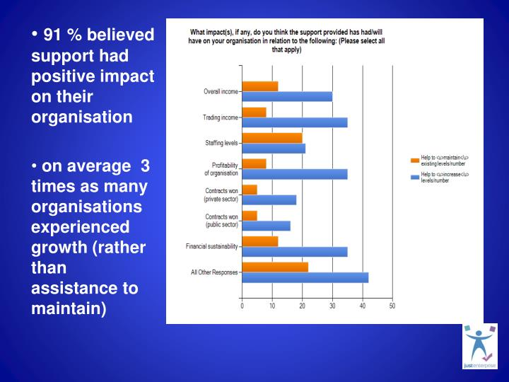 91 % believed support had positive impact on their organisation